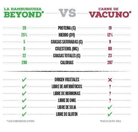 comparación hamburguesa beyond meat y carne vacuno