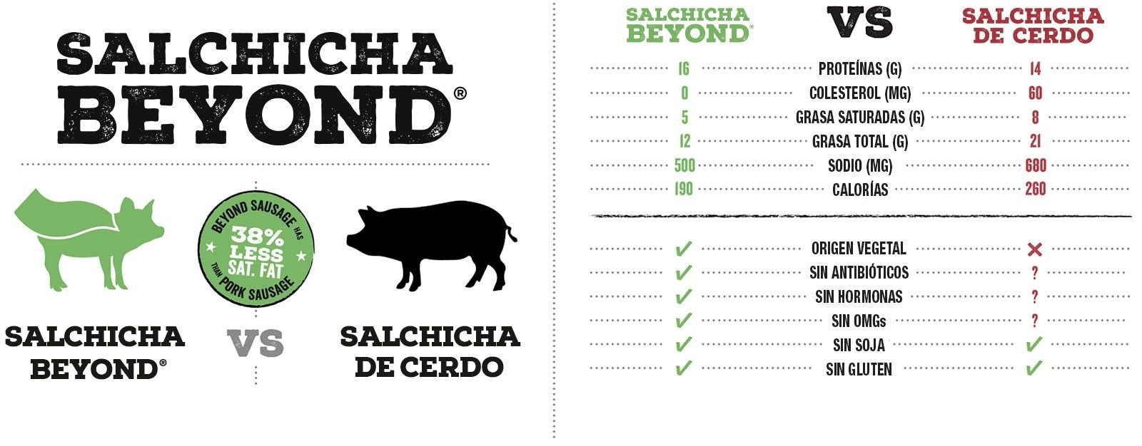 Cuadro comparativa Beyond meat