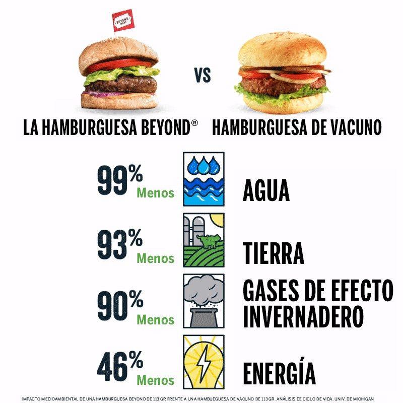 razones para comer hamburguesa vegana